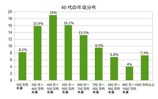 40代の平均年収や手取りとランキング。男性、女性の差がすごい!?